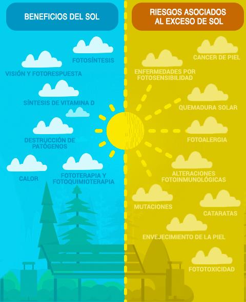 efectos-nocivos-sobreexposicion-sol