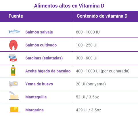 alimentos-altos-en-vitamina-d